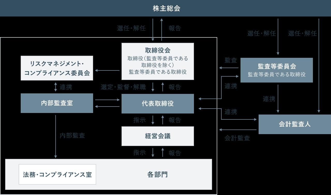 企業統治体制図の画像
